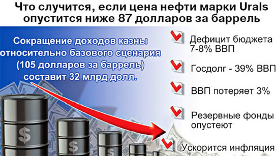 Рубль будет падать, налоги расти