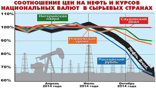 Почему нефть и рубль падают синхронно?