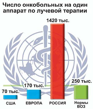 Количество онкологических больных на один аппарат по лучевой терапии