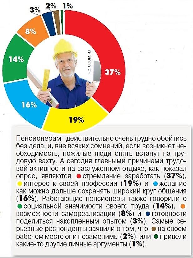 Платежка страховые взносы на выплату страховой части трудовой пенсии