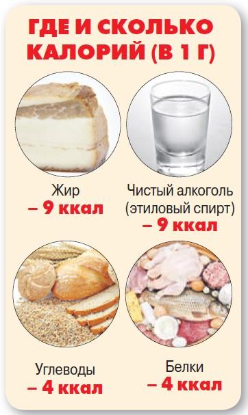 Сколько Кушать Калории Чтобы Похудеть. Разбираемся как правильно рассчитать суточную норму калорий для похудения