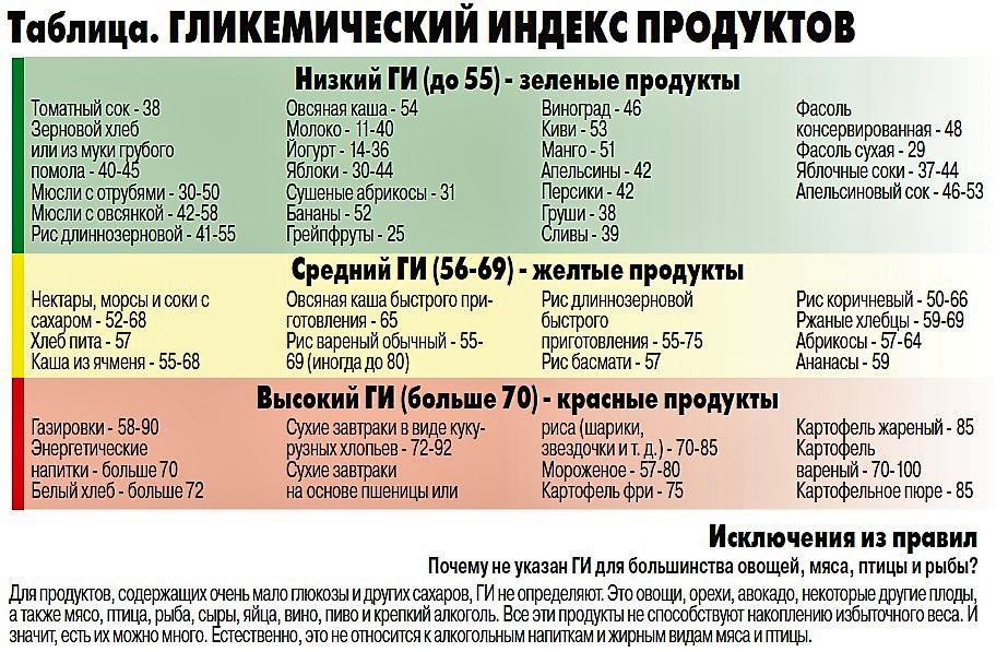 Гипогликемическая Диета Продукты.