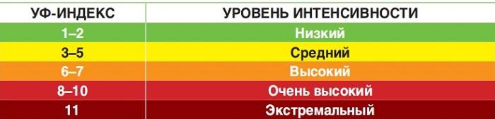 Индекс ультрафиолетового излучения (УФ-индекс)